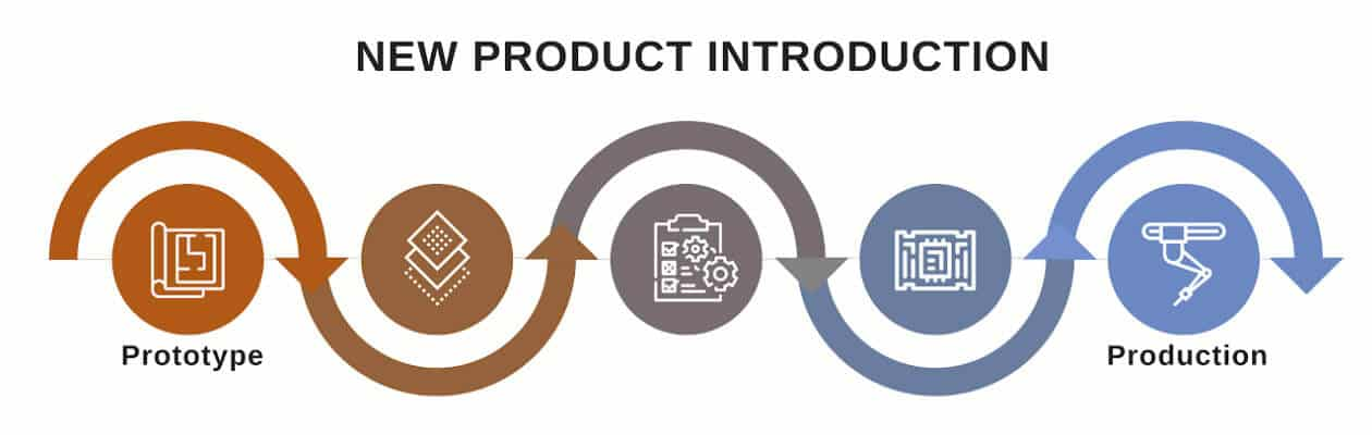 New product introduction process